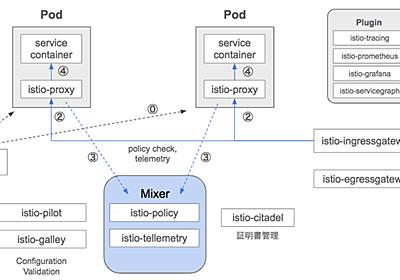 Istioを使いこなすために知っておくこと - UZABASE Tech Blog