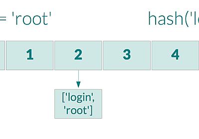 Node.js で発生した Hash flooding DoS とその内容について - from scratch