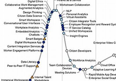 数年以内に職場への導入が始まる6つの技術――Gartnerが解説:チャットbotや仮想アシスタント、拡張アナリティクスなど - @IT