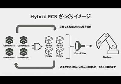 Hybrid ECSで高速Transform更新 | Unity Learning Materials