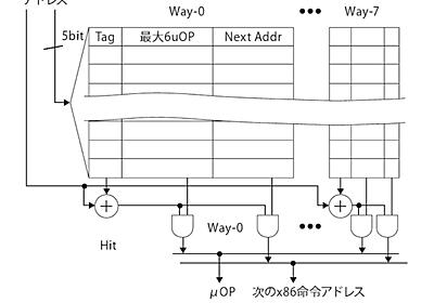最適化のための μOp キャッシュの基礎知識