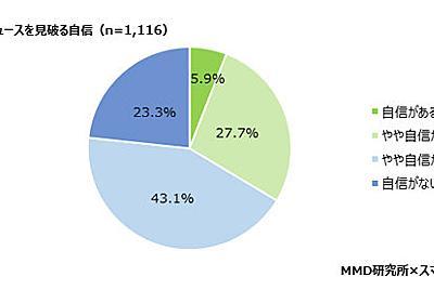 「フェイクニュース見破る自信ない」7割近く 男性は見抜く自信アリ? MMD調査 - ITmedia NEWS