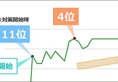 被リンクを増やして10日後に「4位」、1ヶ月後「2位」まで上昇したサイトのSEO事例 | SEOラボ