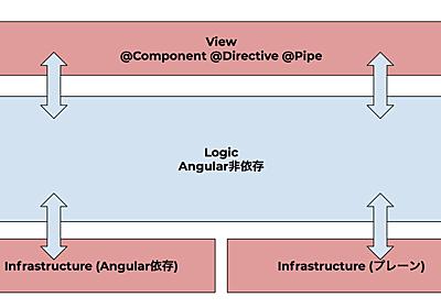 持続可能なAngularアプリケーション開発のために大事なこと - lacolaco