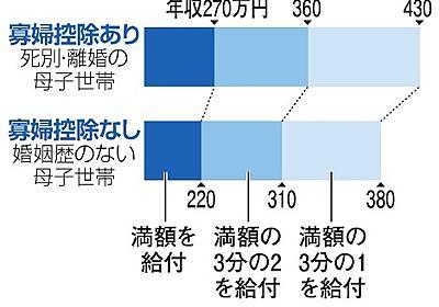 結婚で奨学金に54万円の差 未婚ひとり親家庭への冷遇:朝日新聞デジタル
