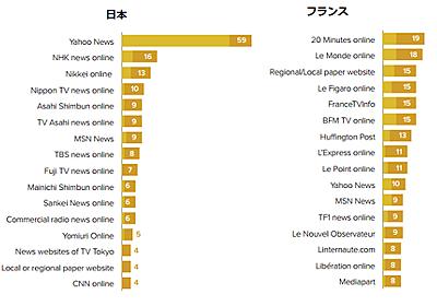 メディア・パブ: 日本人のニュースメディア接触、先進国の中で際立つ特異性、ロイター調査が浮き彫りに