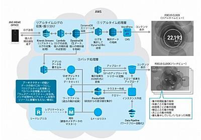SEが知っておくべきサーバーレス - ジンズのIoTメガネ向けシステム、サーバーレス化で機能追加を容易に:ITpro
