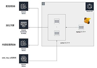 EC2上のPythonバッチをECSのDigdagに置き換えた話 - Gunosy Tech Blog