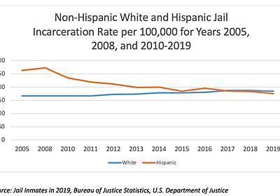 アレックス・タバロック「ヒスパニック系と白人の犯罪率が同水準になりつつある」(2021年8月29日) — 経済学101