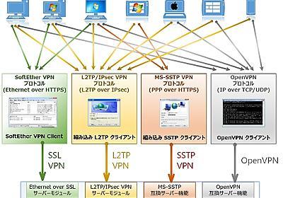 SoftEther VPN のソースコードを GPLv2 オープンソース・ライセンスで公開 - SoftEther VPN プロジェクト