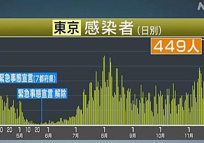 東京都 新型コロナ 449人感染確認 入院患者は最多の1721人に   新型コロナ 国内感染者数   NHKニュース