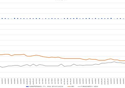 各国の新型コロナウイルス感染症死者数の推移|GY|note