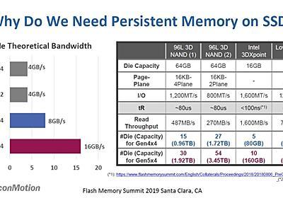 【イベントレポート】PCIeの高速化と3D NANDの低速化による性能ギャップがSSDで顕在化 - PC Watch