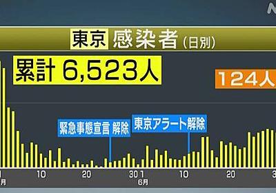 東京都 新たに124人感染確認 2日連続で100人超 新型コロナ | NHKニュース