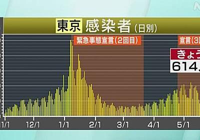 東京都 新型コロナ 6人死亡 614人感染確認 | 新型コロナ 国内感染者数 | NHKニュース