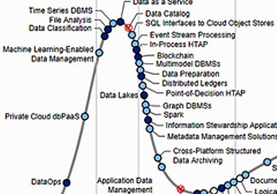 Gartnerがデータ管理分野の「3つの新興技術」に注目、いずれも急速に普及が進む:DataOps、プライベートクラウドdbPaaS、ML対応のデータ管理 - @IT