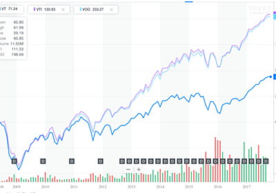 クソETF「VT」を買い付ける「楽天・全世界株式インデックスファンド」は「買い」なのか?  - 40代の資産運用,投資ブログ