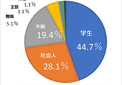日本のアニメ主人公に「学生が多い」「社長が少ない」は本当か? - プリキュアの数字ブログ