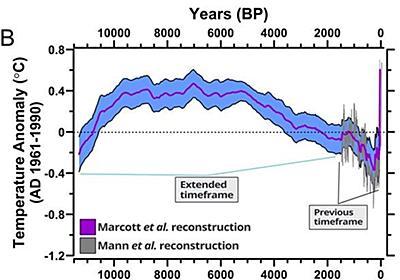 1万年の気温変動を推定、「100年前からの急増」がより顕著に|WIRED.jp