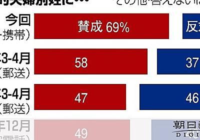 選択的夫婦別姓、賛成69% 50代以下の女性は8割超:朝日新聞デジタル