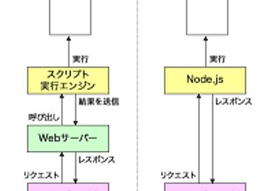 はじめてのNode.js:Node.jsのイベントシステムを知る   OSDN Magazine