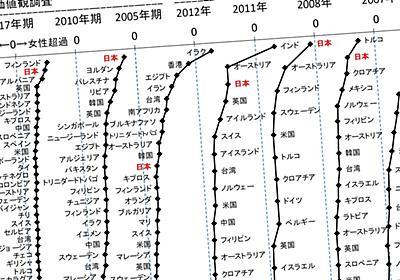 世界120位「女性がひどく差別される国・日本」で男より女の幸福感が高いというアイロニー 男性優位社会で男が低幸福度のワケ | PRESIDENT Online(プレジデントオンライン)