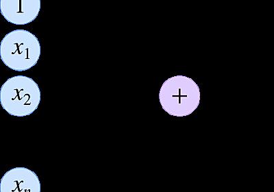 Web開発におけるコンピュータサイエンス - 機械学習編1 - Hatena Developer Blog
