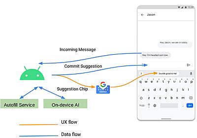 Googleが「Gboard」の最新技術を解説 ~あのAndroidアプリで一番よく使われる絵文字も紹介 - 窓の杜