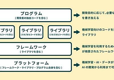 知識ゼロでもAIがつくれる?「ディープラーニングフレームワーク」とは 連載:図でわかる3分間AIキソ講座|ビジネス+IT