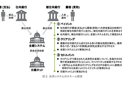 決済システム概論(1) 決済の基礎・決済リスク|myao@カンム|note