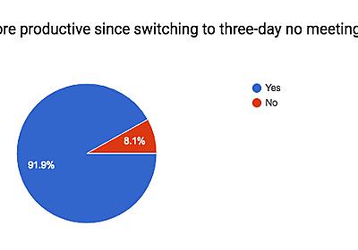 Three-day no-meeting schedule for engineers – Pinterest Engineering – Medium