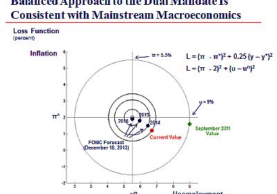 ジェームズ・ハミルトン 「的の中心を射抜かん! ~Fedが掲げる『バランスのとれたアプローチ』を可視化すると・・・~」(2014年3月2日)