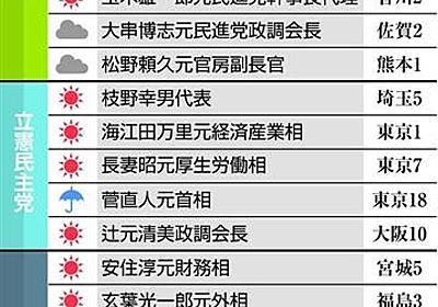【衆院選終盤情勢】希望の党が失速…小池百合子代表のお膝元の東京で全滅か 立憲と無所属は躍進 民進出身者の選択で明暗(1/2ページ) - 産経ニュース