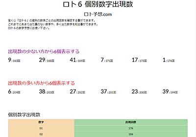 Webサービス「ロト予想.com」をリリースしました!ロト6やロト7の多く出ている数字が分かり、予想が立てやすくなります! - マネー報道 MoneyReport