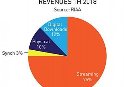 2018年上半期の米国 CD販売が急落、ストリーミングが業界全売上の75%を占める - amass