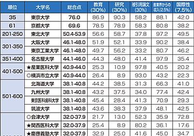 世界大学ランキング2022 日本から118校がランクイン アジア勢伸びる 一覧掲載|高校生新聞オンライン|高校生活と進路選択を応援するお役立ちメディア
