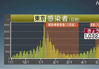 東京都 新型コロナ 3人死亡 1032人感染確認 2日連続1000人超 | 新型コロナ 国内感染者数 | NHKニュース