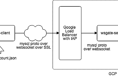 TCP over WebSocket & IAP - Hateburo: kazeburo hatenablog