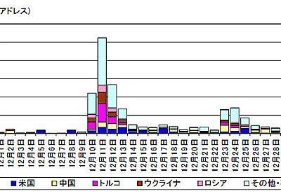 IoT機器を狙う「Mirai」やその亜種の感染を目的とするアクセスが増加(警察庁) | ScanNetSecurity[国内最大級のサイバーセキュリティ専門ポータルサイト]