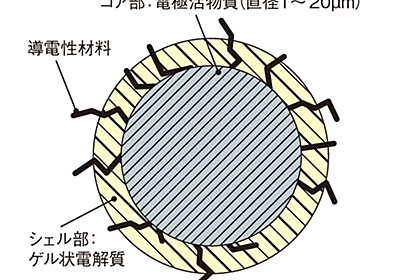 Liイオン2次電池に製造革新、樹脂で電極構造や集電体を実現   日経 xTECH(クロステック)