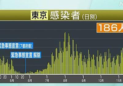 東京都 新型コロナ 186人感染確認 重症者は10人増え解除後最多 | 新型コロナ 国内感染者数 | NHKニュース