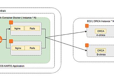電子カルテシステム開発の難しさを解決するためのフルマネージドサービスの活用 - Medley Developer Blog