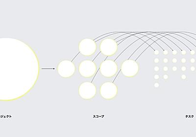 Webサイト制作をどれくらいの粒度で分解してタスク化するか|重松佑 / Shhh inc.|note
