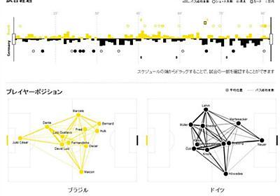 素人もわかる勝敗の要因 W杯でデータ可視化報道 (徳力基彦) :日本経済新聞