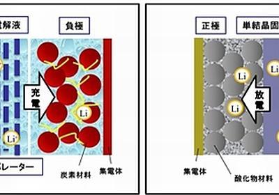 産総研、内部短絡しない全固体Li二次電池を開発 - EE Times Japan
