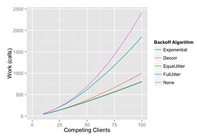 クラウド・ネイティブのお作法(2)「リトライ」~効率的なリトライ手法「Exponential Backoff and jitter」とは何か (1/3):CodeZine(コードジン)