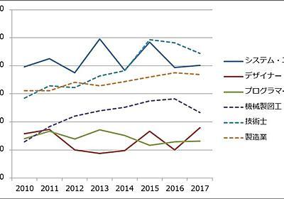 エンジニアとメカエンジニアの年収格差を調べる - WICの中から