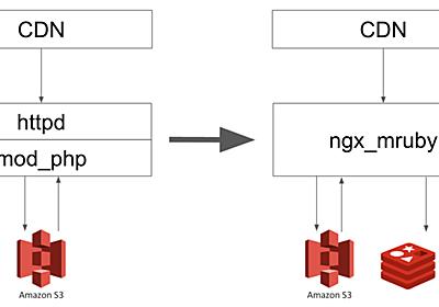 mruby + ngx_mrubyでアプリケーションを実装するという選択肢 - LIFULL Creators Blog