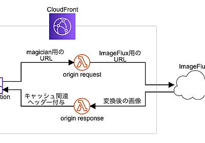 Lobiの画像変換サーバーをImageFlux+Lambda@Edgeで置き換えたはなし - KAYAC engineers' blog