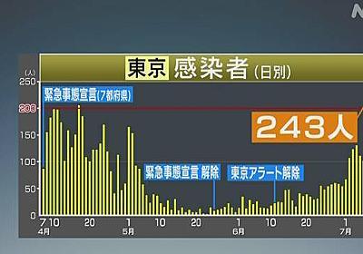 東京都 新たに243人の感染確認 きのう上回り最多 新型コロナ | NHKニュース